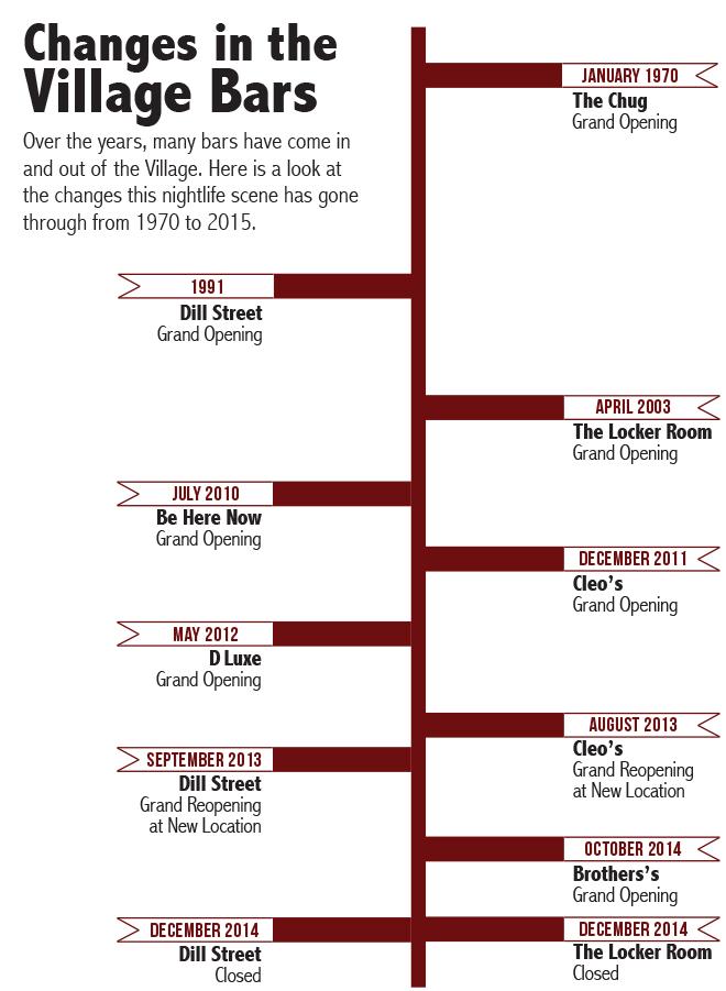 Village Bars Timeline
