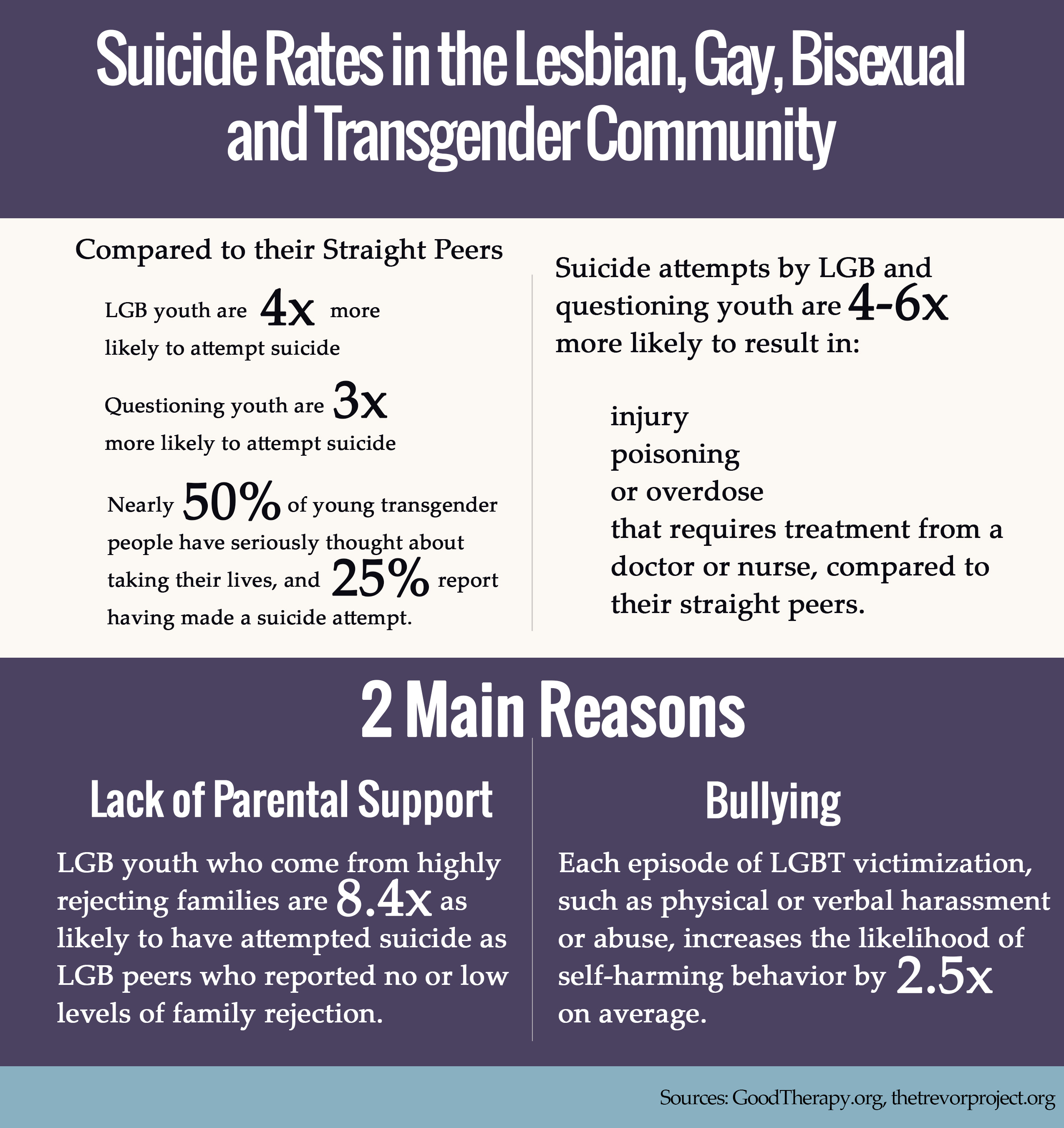 Suicide rate highest gay
